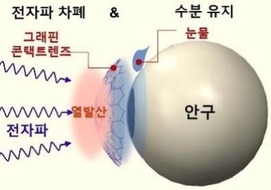 Nouveau prototype coréen de lentille de contact intelligente